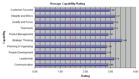 Report Capability Ratings UK