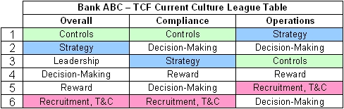 Example key culture driver 'league table'
