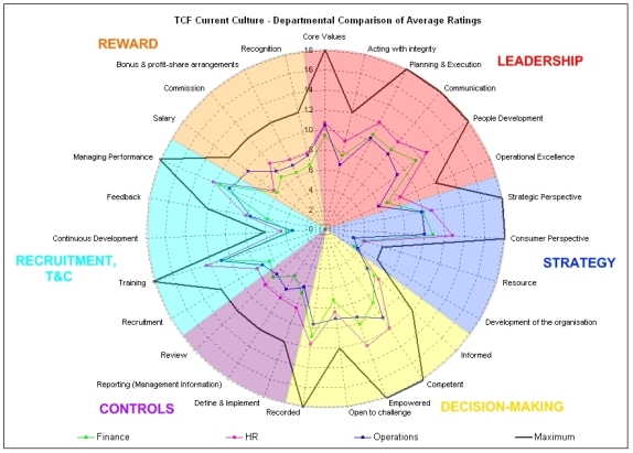 Example departmental average radar chart